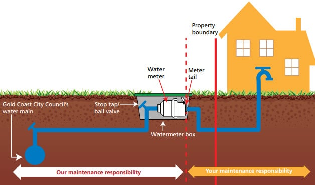 How To Read Your Gold Coast Water Meter  Whywait Plumbing