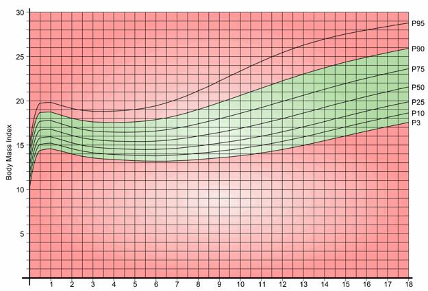 Children's BMI Chart | Weight | Why Weight Ireland