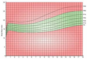 Girls BMI Chart