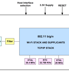 wireless lan block diagram most exciting wiring diagram wireless sensor network block diagram wireless lan block diagram [ 4180 x 2048 Pixel ]