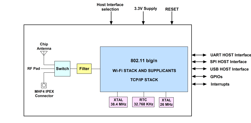 medium resolution of wireless device block diagram wiring diagram wireless device block diagram
