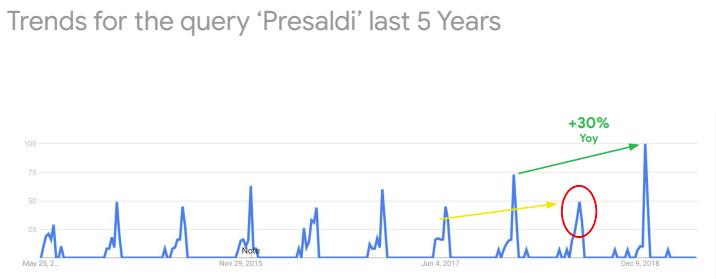 Trend di ricerca degli utenti degli ultimi 5 anni