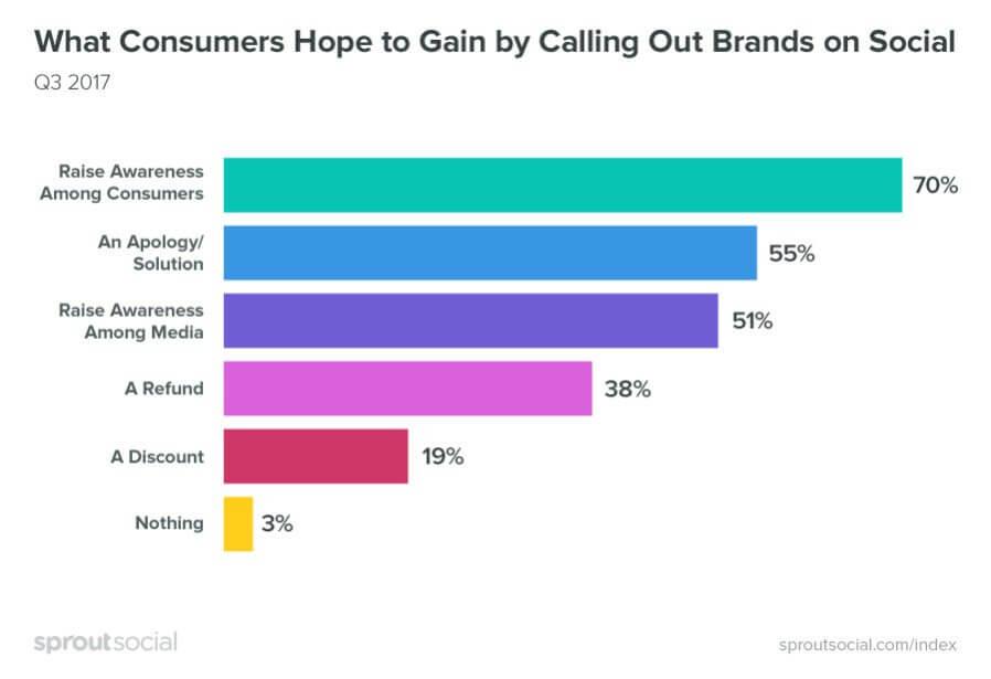 Consumer Hopes