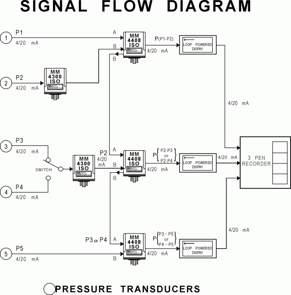 medium resolution of signal flow diagram