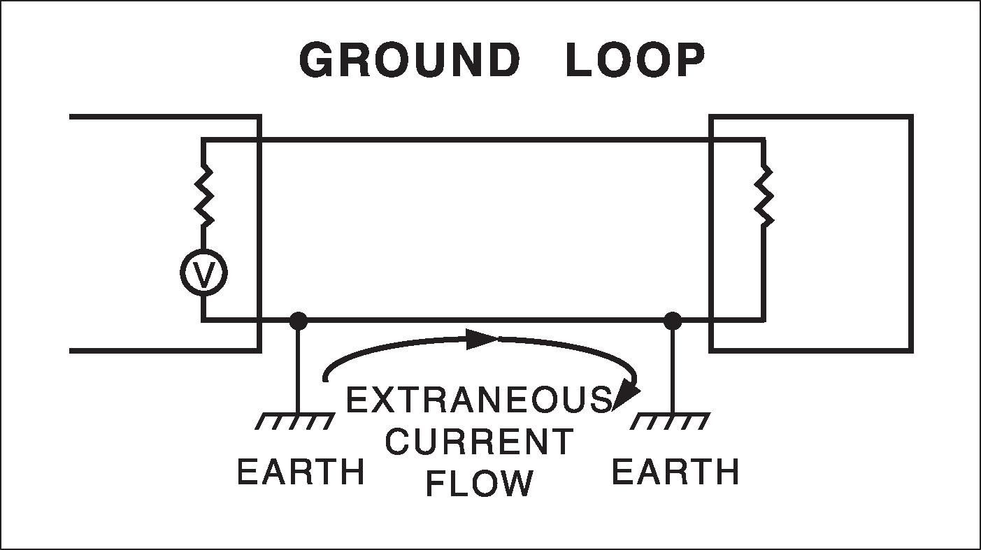 hight resolution of ground loop diagram