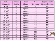 Cake Servings Charts