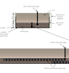 check out the below diagram of a veg style wicking bed and then let s go through each bit step by step in the order we actually install them  [ 4330 x 2775 Pixel ]