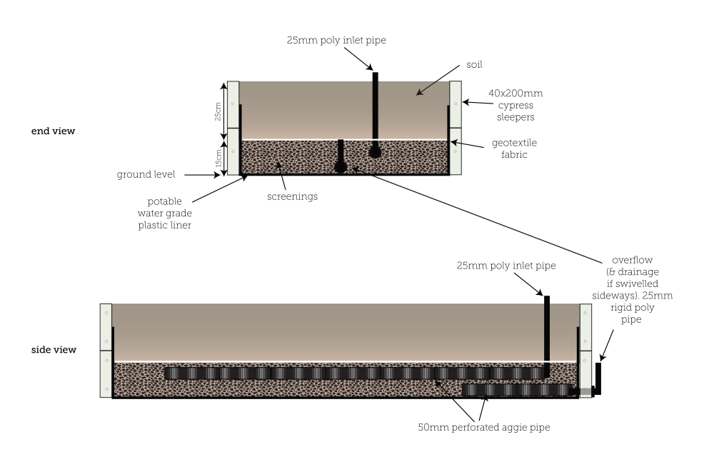 medium resolution of check out the below diagram of a veg style wicking bed and then let s go through each bit step by step in the order we actually install them