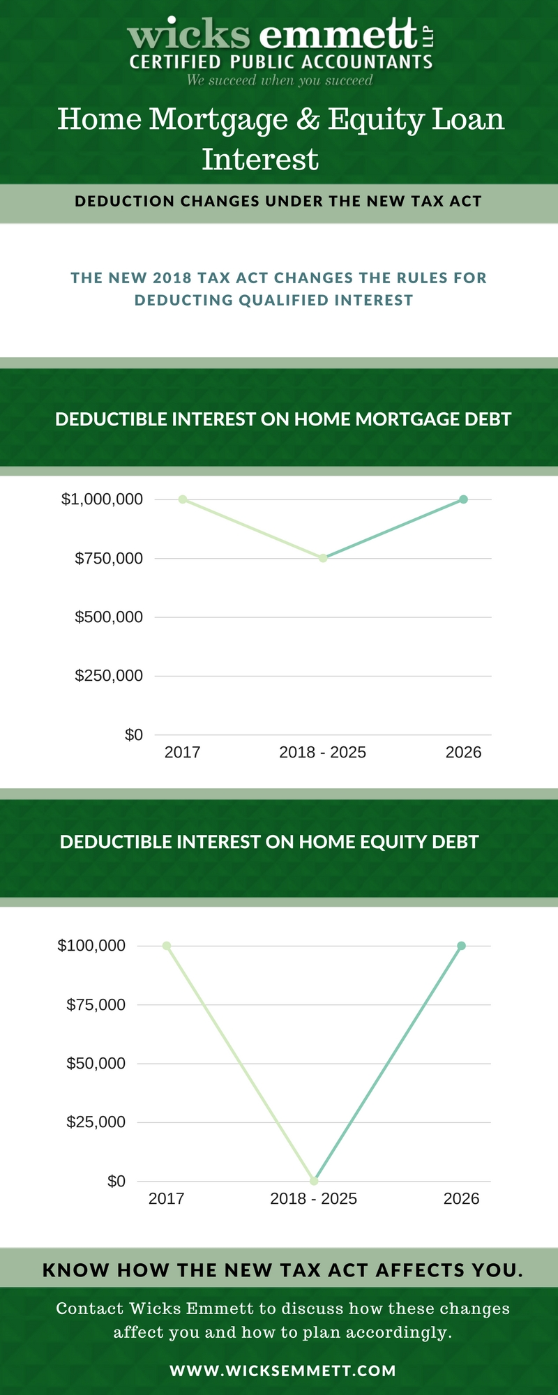 home mortgage and equity loan interest