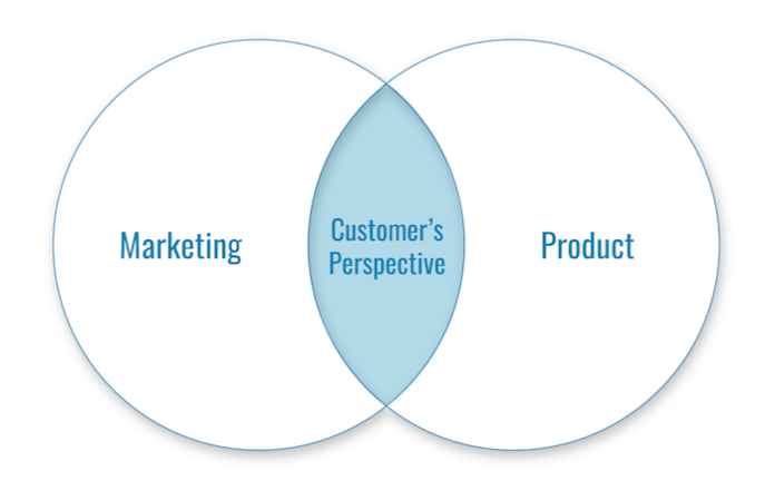WiderFunnel Product and Marketing Customer Experience