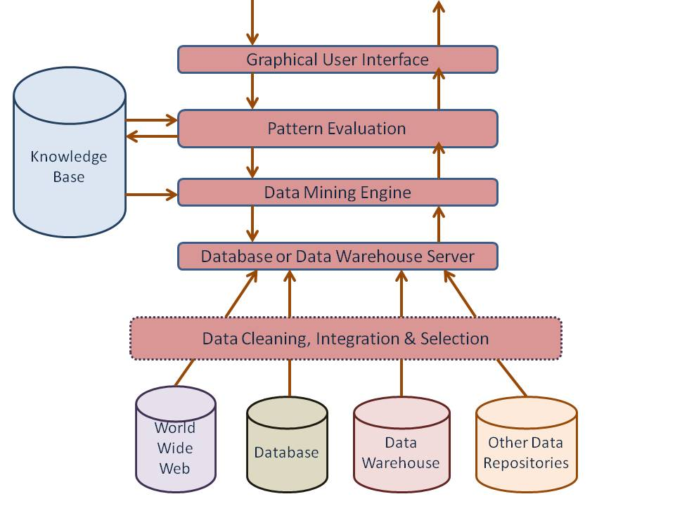 data warehouse architecture diagram with explanation getting things done workflow pdf mining tutorial by wideskills a sources
