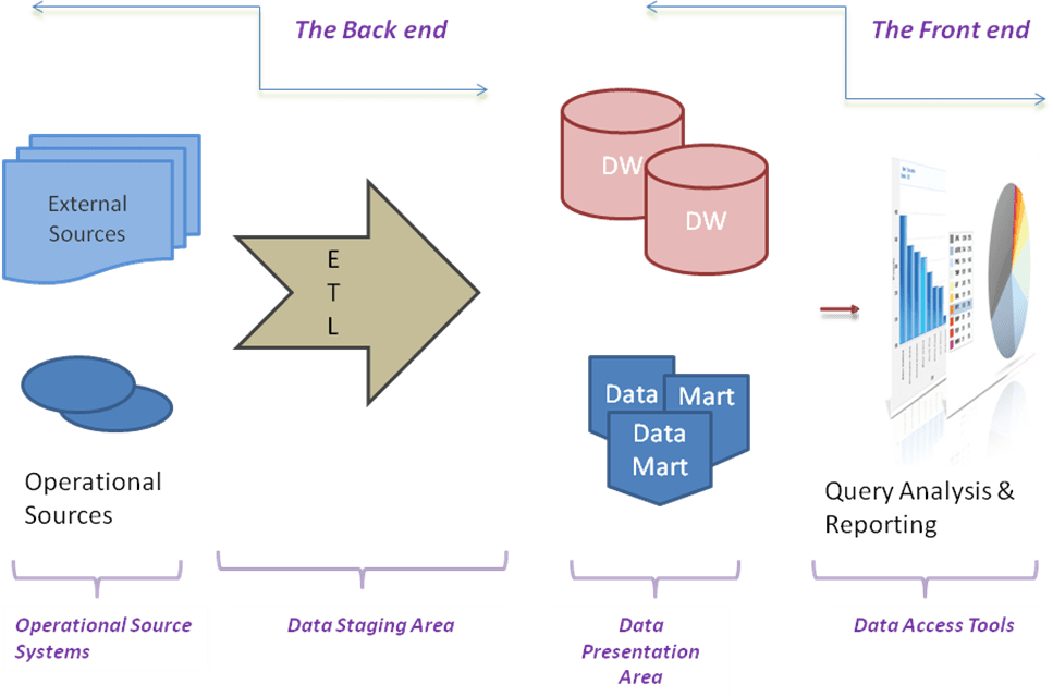 data warehouse architecture diagram with explanation ceiling fan wiring diagrams red wire datawarehouse datawarehousing tutorial by wideskills architectural framework of a