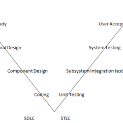 Model In Software Testing V Diagram Wrx Stereo Wiring Overview Tutorial By Wideskills During Different Phases Of Development This Each Phase Must Be Completed Before The Next Begins A Simple For