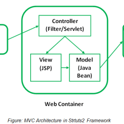 Mvc Struts Architecture Diagram Household Wiring Diagrams Introduction To Tutorial By Wideskills Figure In Strtuts2 Framework