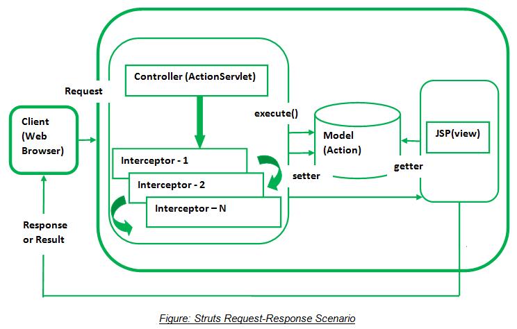 mvc struts architecture diagram fujitsu ten wiring subaru and life cycle tutorial by wideskills figure request response scenario