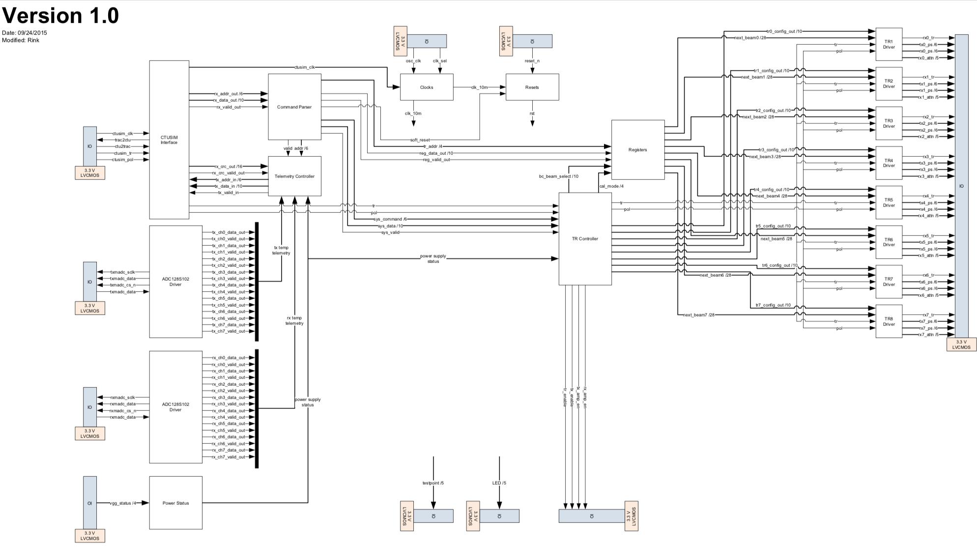 Fpga Based Phased Array Controller