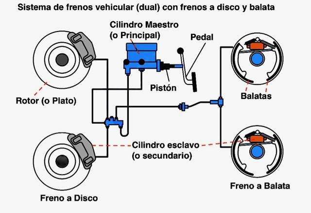 Circuito Hidraulico Del Sistema De Frenos Abs Pdf Driver