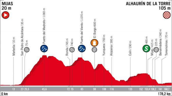 wielrenschoenen-nl Vuelta-2018-hoogte verschil-etappe 3