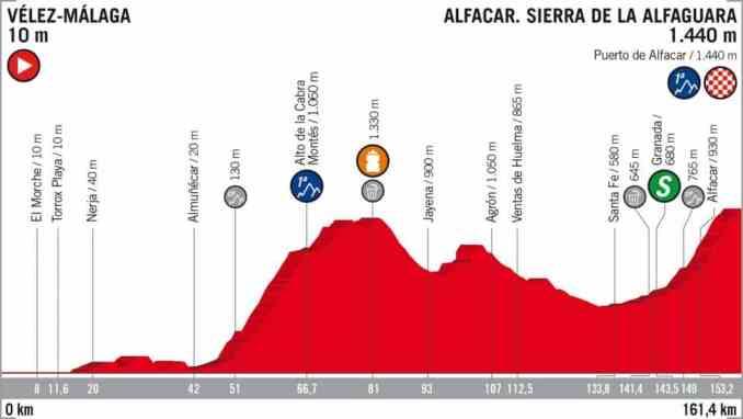 wielrenschoenen-nl Vuelta-2018-hoogte verschil-etappe 4