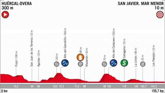 wielrenschoenen-nl Vuelta-2018-hoogte verschil-etappe 6