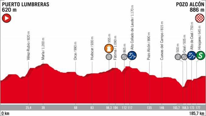 wielrenschoenen-nl Vuelta-2018-hoogte verschil-etappe 7