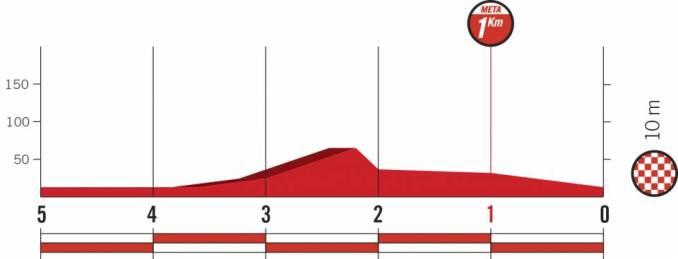 wielrenschoenen-nl Vuelta-2018-laatste km-etappe 1