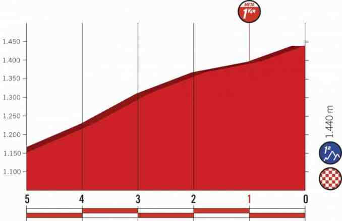 wielrenschoenen-nl Vuelta-2018-laatste km-etappe 4