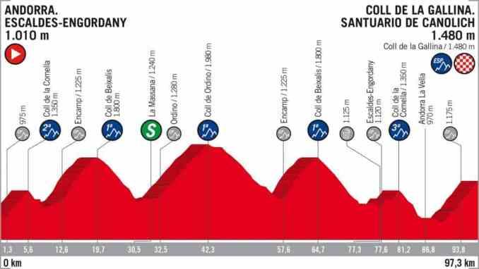 wielrenschoenen-nl Vuelta-2018-hoogte verschil-etappe 20