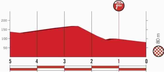 wielrenschoenen-nl Vuelta-2018-laatste km-etappe 12