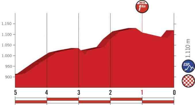 wielrenschoenen-nl Vuelta-2018-laatste km-etappe 15