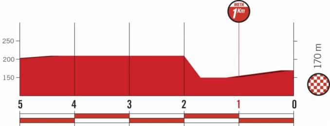 wielrenschoenen-nl Vuelta-2018-laatste km-etappe 18