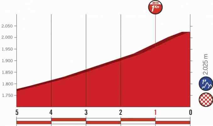 wielrenschoenen-nl Vuelta-2018-laatste km-etappe 19