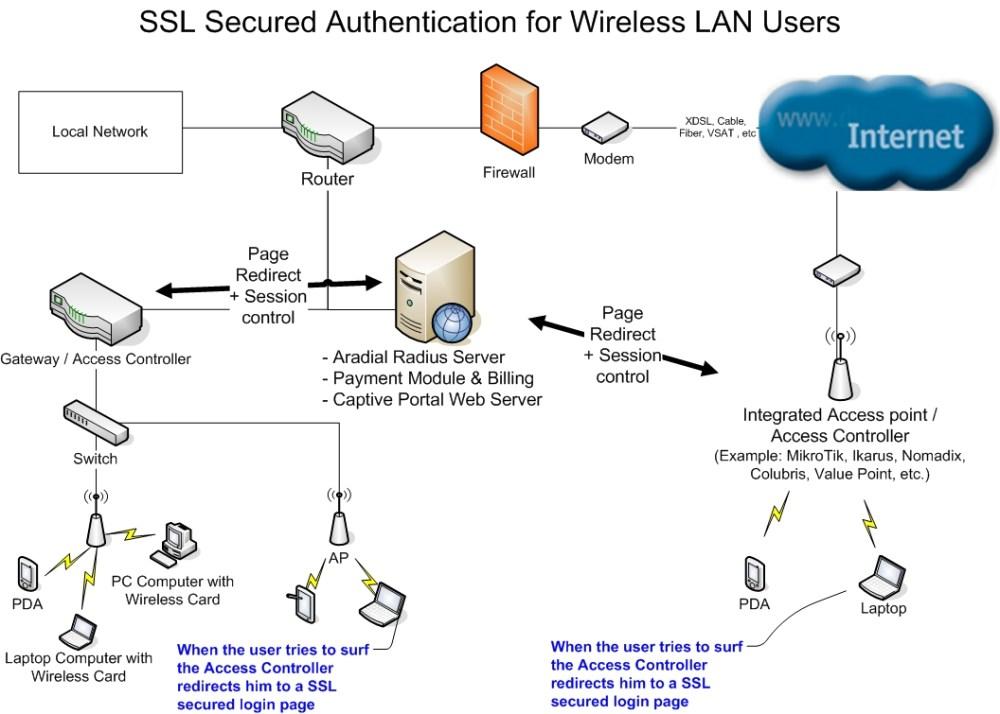 medium resolution of aradial hotspot wi fi radius server and radius billing integrations
