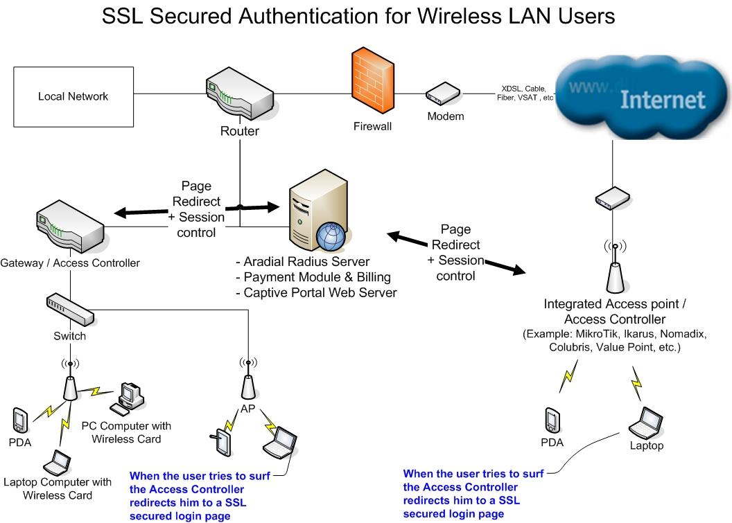 hight resolution of aradial hotspot wi fi radius server and radius billing integrations