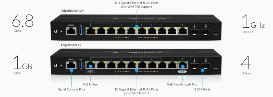 ER 12p features routing