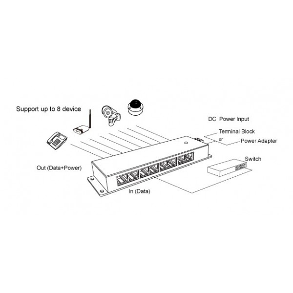 Injecteur PoE passif 8 ports Gigabit APOE08G Alfa Network