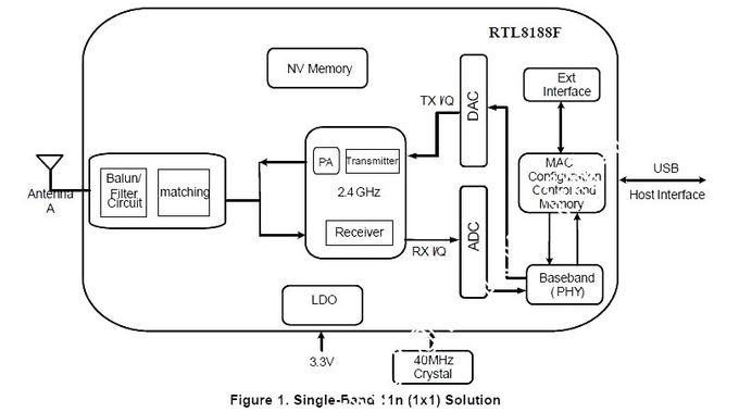 RTL8188FTV USB Realtek WiFi Module 2.4G 802.11 N Module