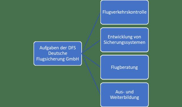 Aviation Business Aufgaben der DFS Deutsche Flugsicherung GmbH