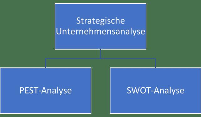 Strategische Unternehmensanalyse (PEST-Analyse, SWOT-Analyse)