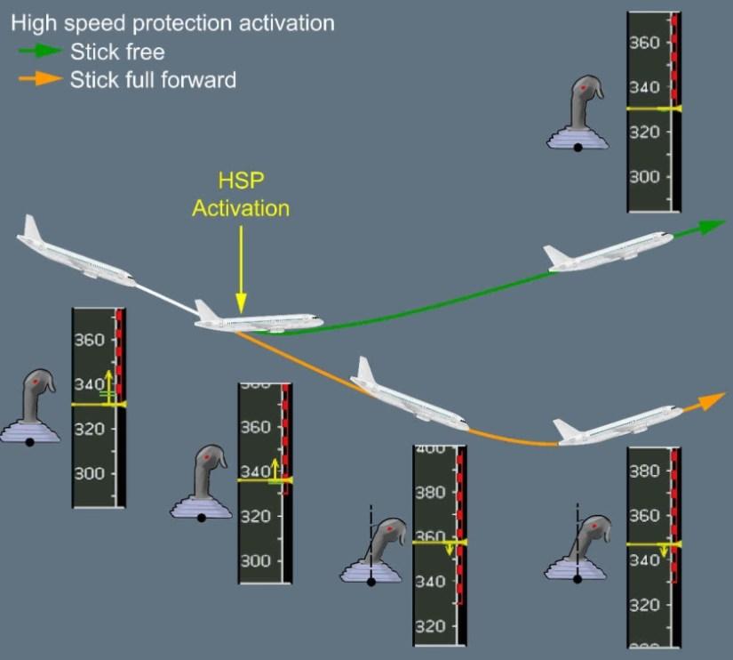 Airbus Geschwindigkeitsanzeige zur Automatisierung