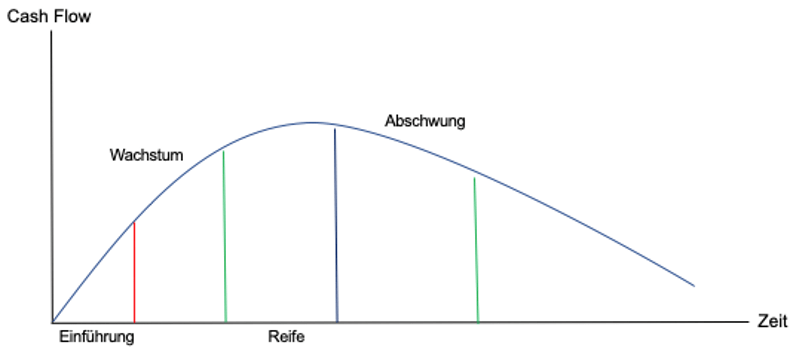 Ansatz der Lebenszykluskostenrechnung