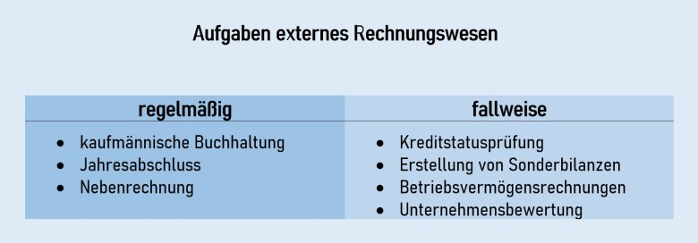 Aufgaben externes Rechnungswesen