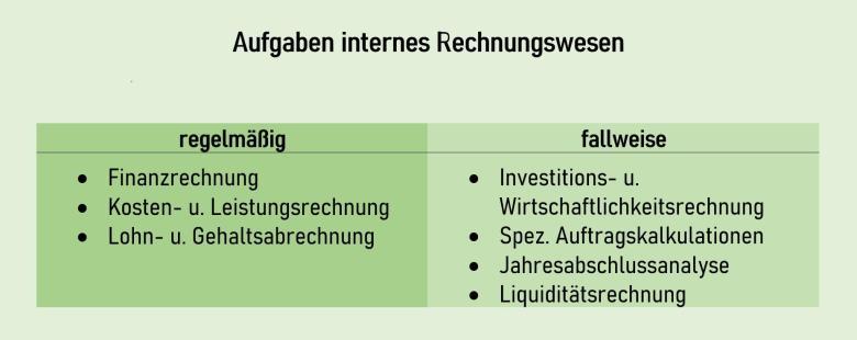 Aufgaben internes Rechnungswesen