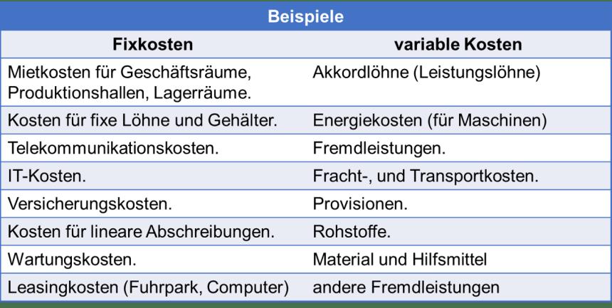 Beispiele Fixkosten und variable Kosten