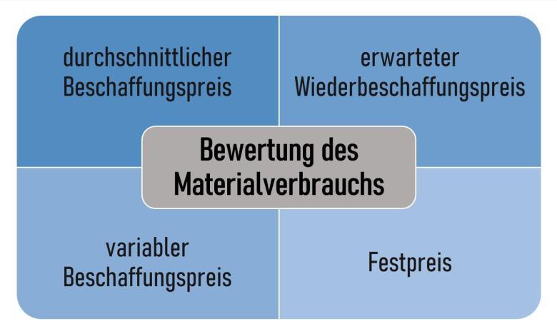 Bewertung des Materialverbrauchs