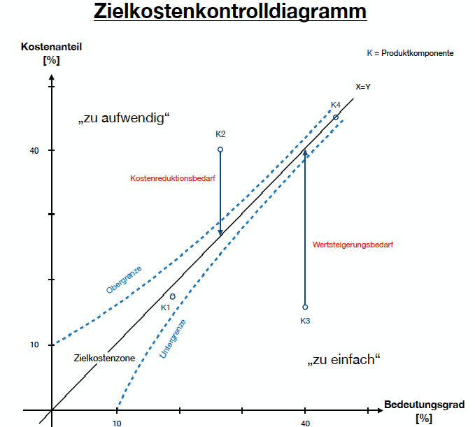 Value Control Chart - Zielkostenkontrolldiagramm (Kostenkontrolldiagramm)