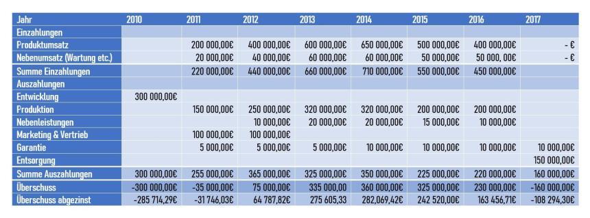 Lebenszykluskostenrechnung Beispiel