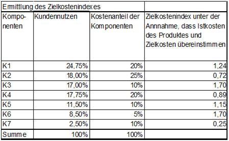 Zielkostenindex