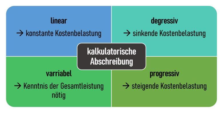 kalkulatorische Abschreibung Abschreibungsmethoden