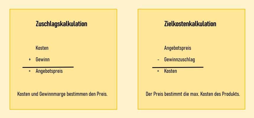 Ansatz des Target Costing: Zuschlagskalkulation und Zielkostenkalkulation im Vergleich